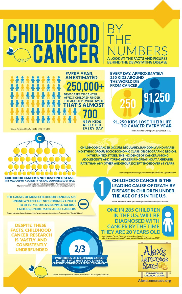2015-childhod-cancer-facts-infographic